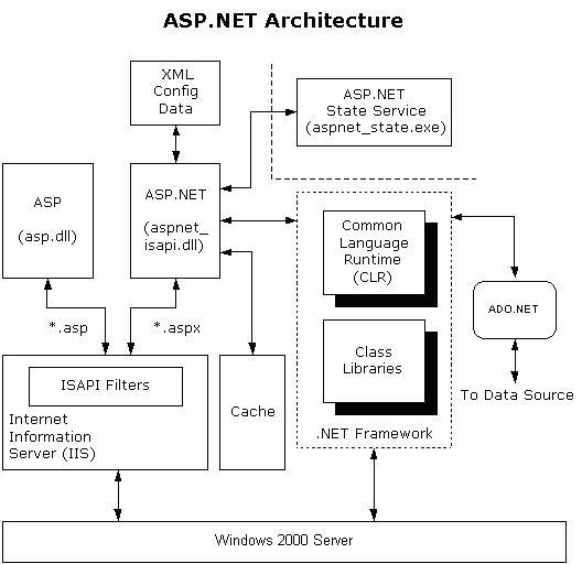aspnet2
