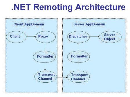 remoting-webservices1