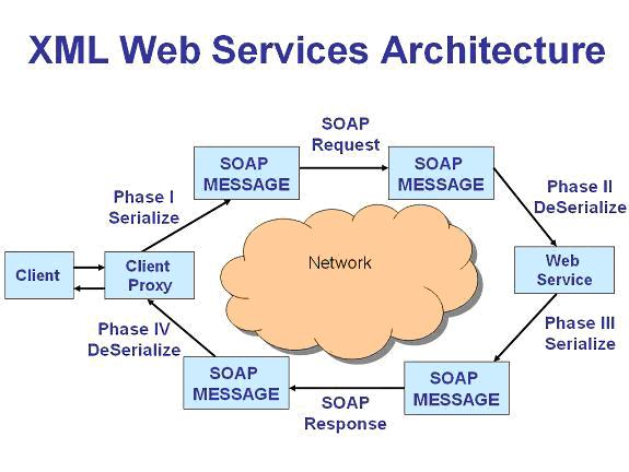 remoting-webservices2
