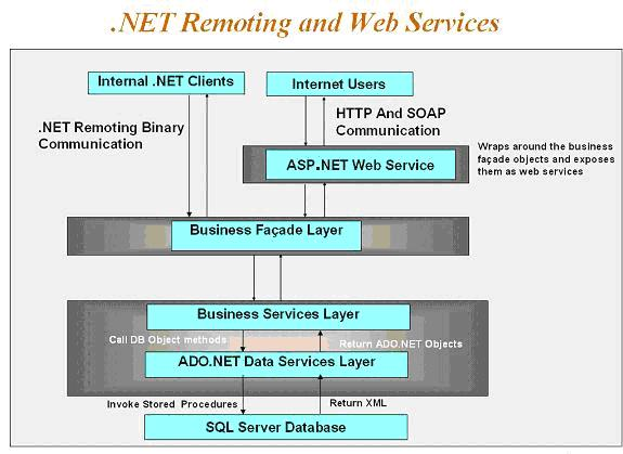 remoting-webservices4