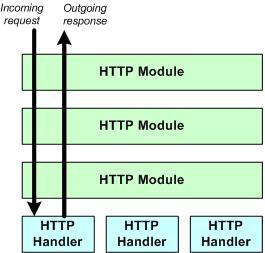 http modules