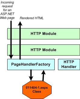 http modules1