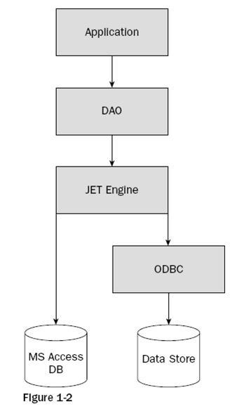 ADO.NET2