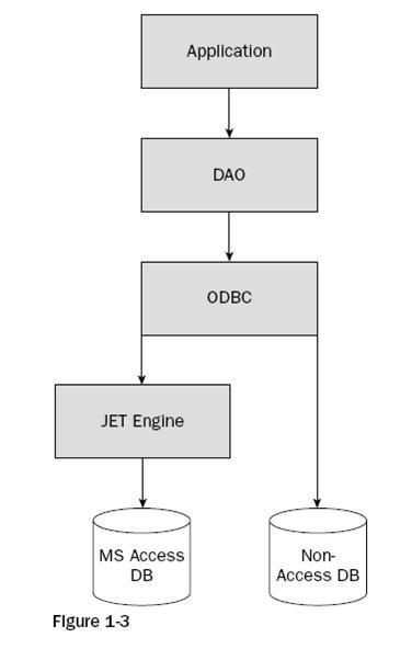 ADO.NET3