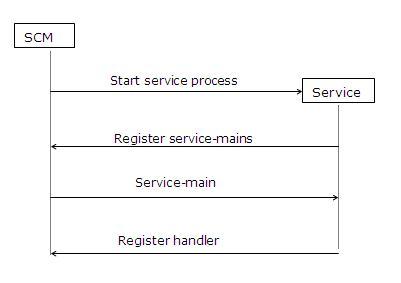 windows Services2