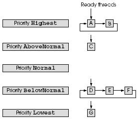 multi threading2