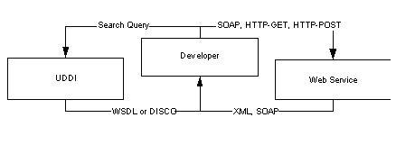 Web Services1