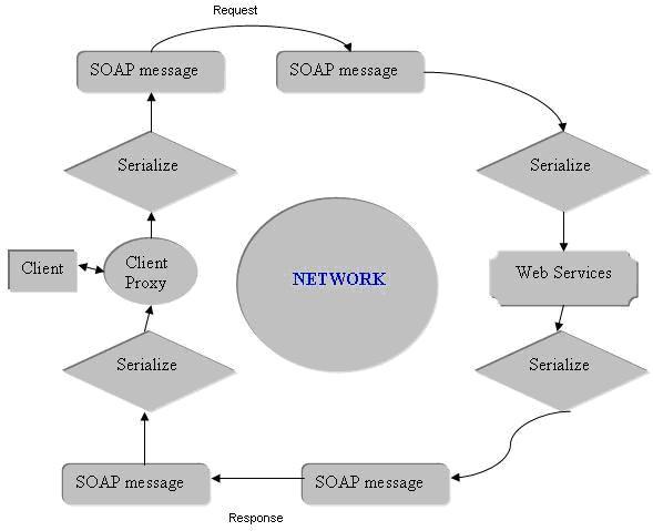 web Services11