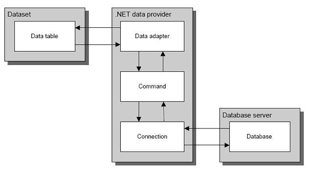 flex datagrid prevent autoscroll on dataprovider refresh