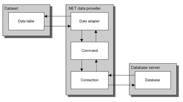 ADO.NET Architecture2