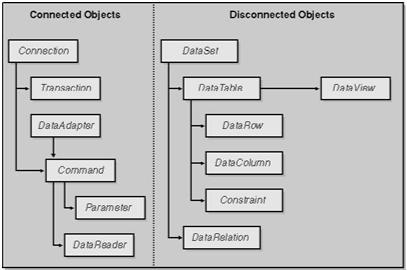 Ado Net Part 3 Architecture Microsoft Net