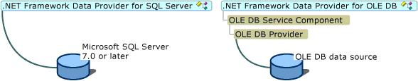 ADO.NET SQL Provider