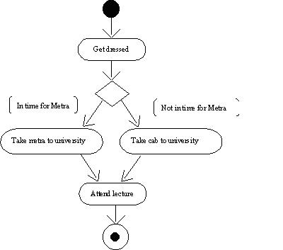 Activity Diagram In Uml Microsoft