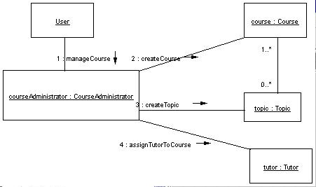 Collaboration diagram in uml microsoft collaboration diagram figure ccuart