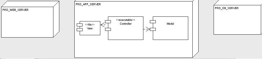 2011 february meherchilakalapudi writes for u figure 2 deployment diagram for the courseware management system ccuart Choice Image