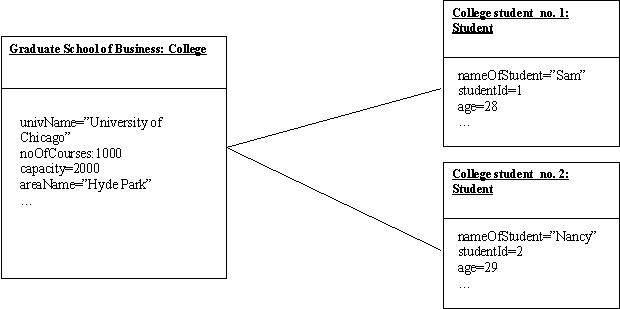 Object diagrams in uml microsoft figure ccuart Choice Image