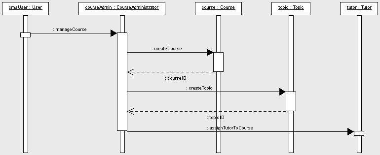 2011 february meherchilakalapudi writes for u figure 83 activity diagram for the manage course information flow ccuart Choice Image