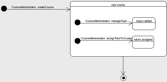 State diagram in uml microsoft figure 63 shows the state diagram for the course object the state diagram depicts the changes in the state of the course object as it transitions through ccuart Gallery