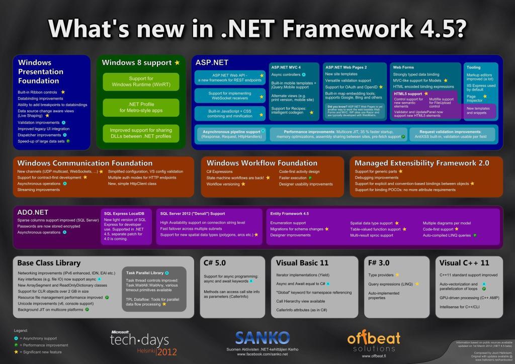 .NET Framwork 4.5